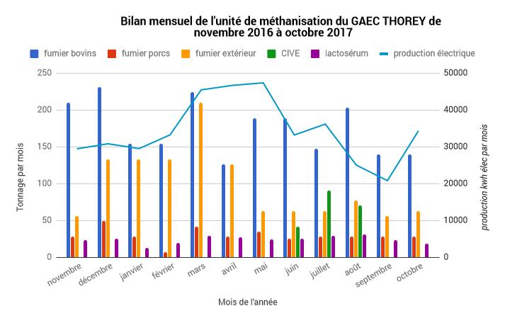 Chiffres et graphique de la méthanisation 2016 et 2017