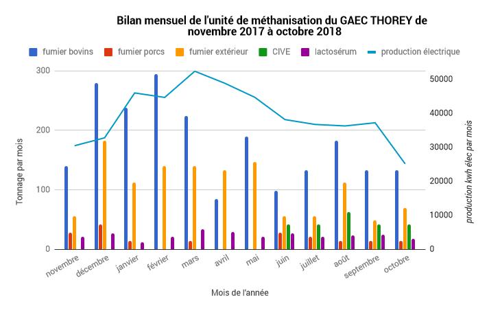 Chiffres et graphique de la méthanisation 2017 et 2018
